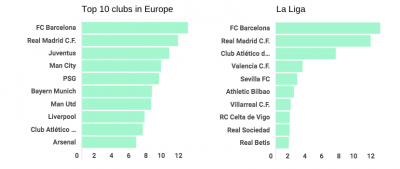 List of European Football Clubs With $12.28 Million Average Player Salary; Barcelona tops