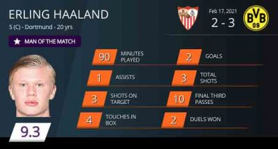 Which player had the better week in the Champions League, Mbappe v Haaland